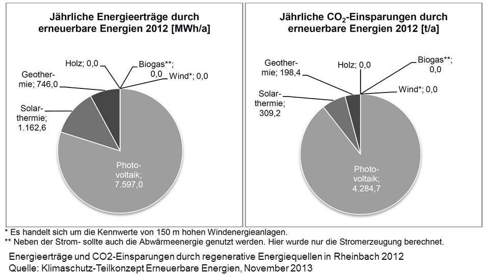 Rheinbach: Erneuerbare Energien